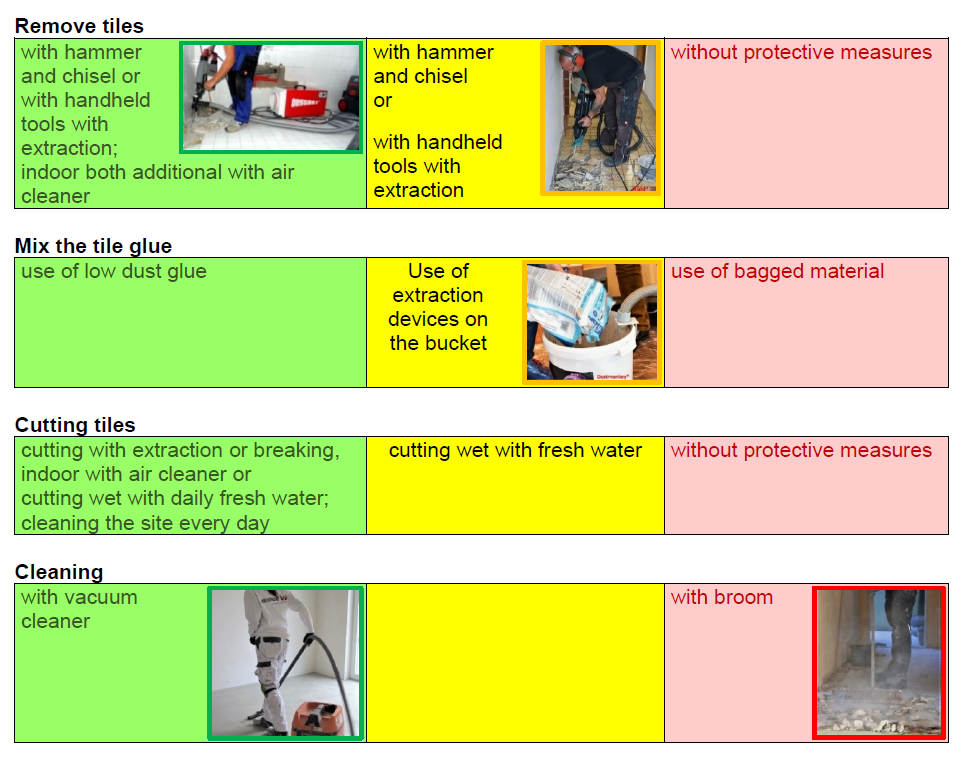 Example of mapping the various risks while working as a tiler: removing tiles, mixing the tile glue, cutting tiles and cleaning